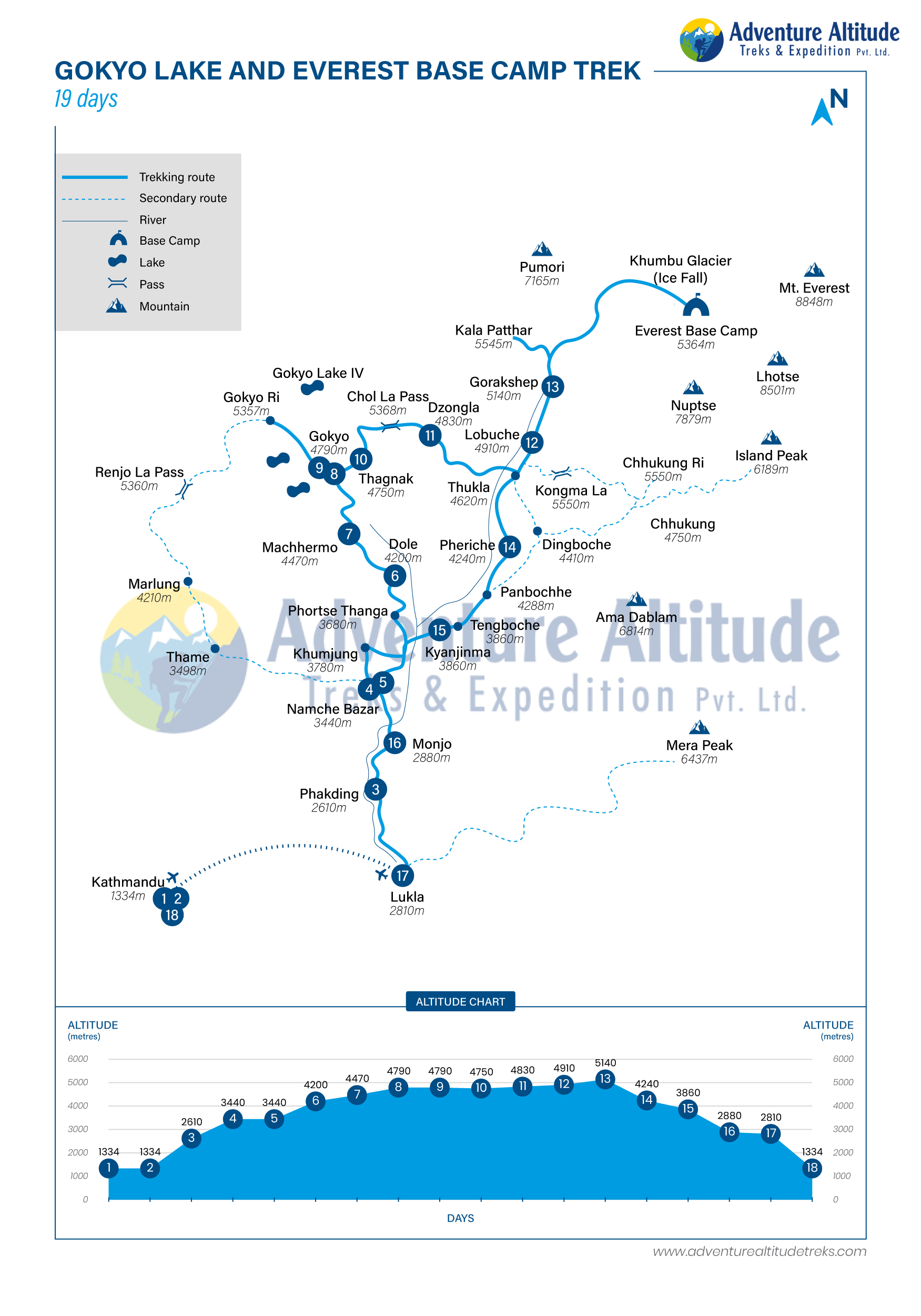 Route Map for Gokyo Lake and Everest Base Camp Trekking | Adventure Altitude