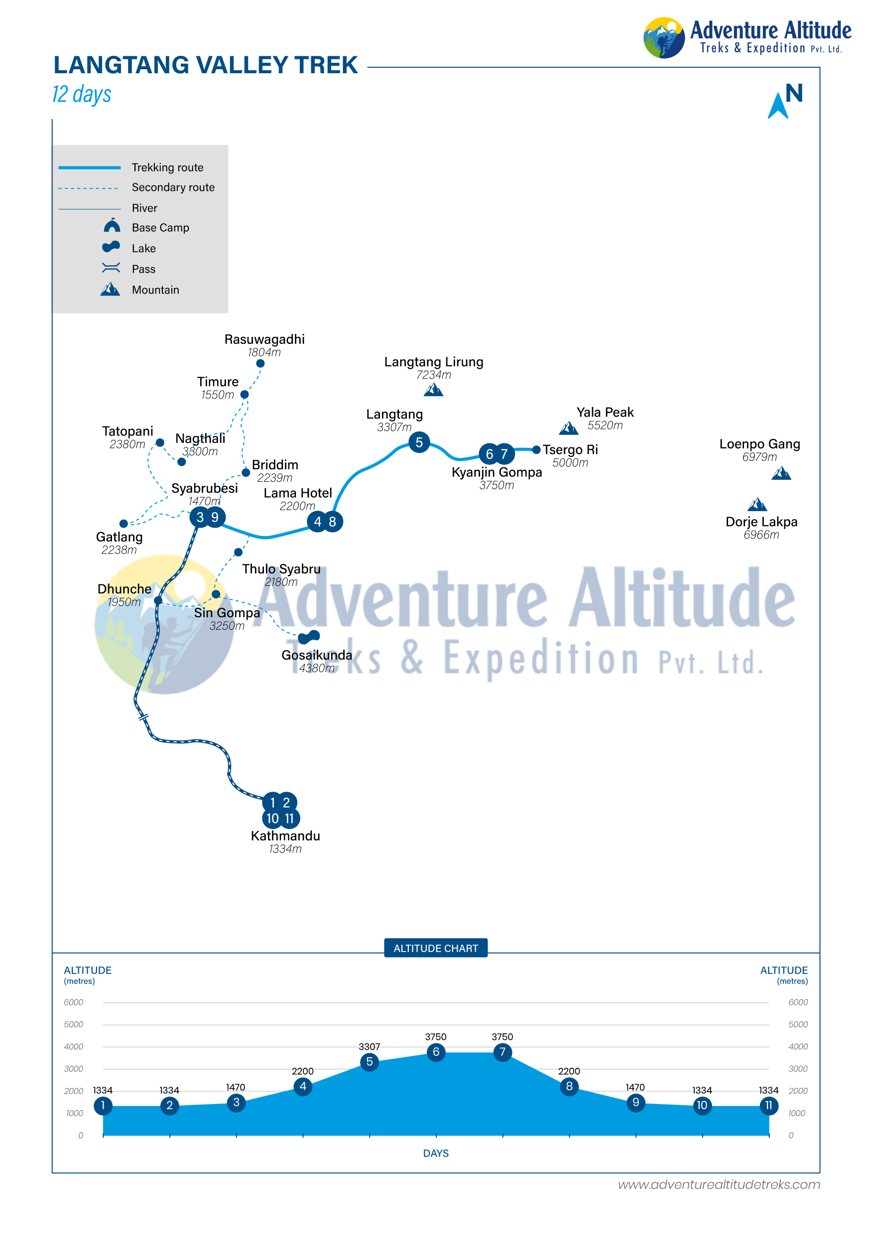 Route Map for Langtang Gosaikunda Lake Trek | Adventure Altitude